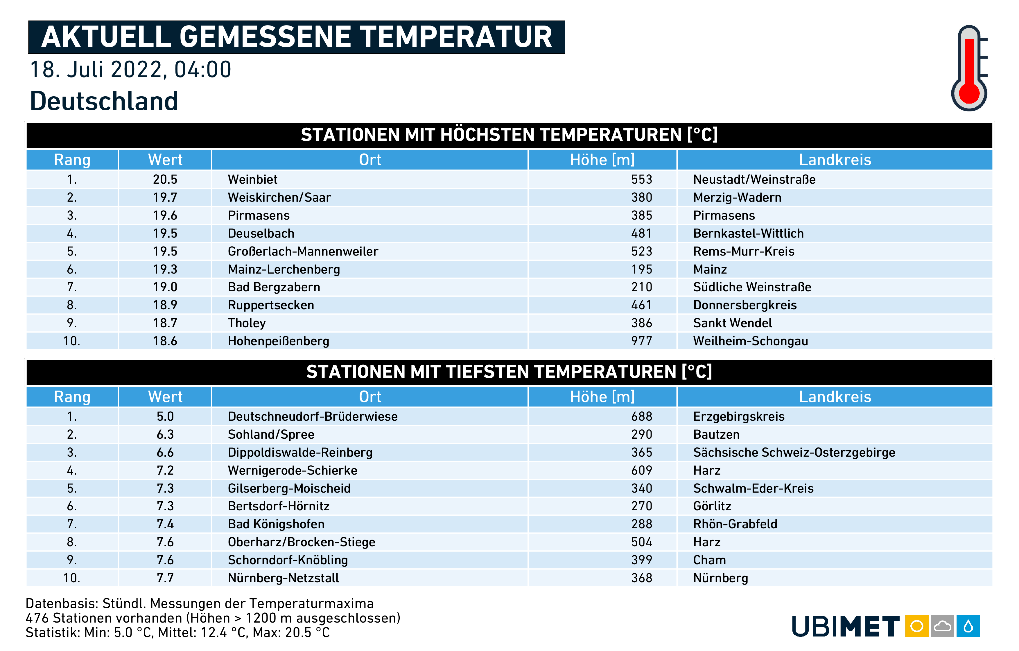 Wetter heute in Nordrhein-Westfalen, Niedersachsen, Bayern oder auch Berlin.