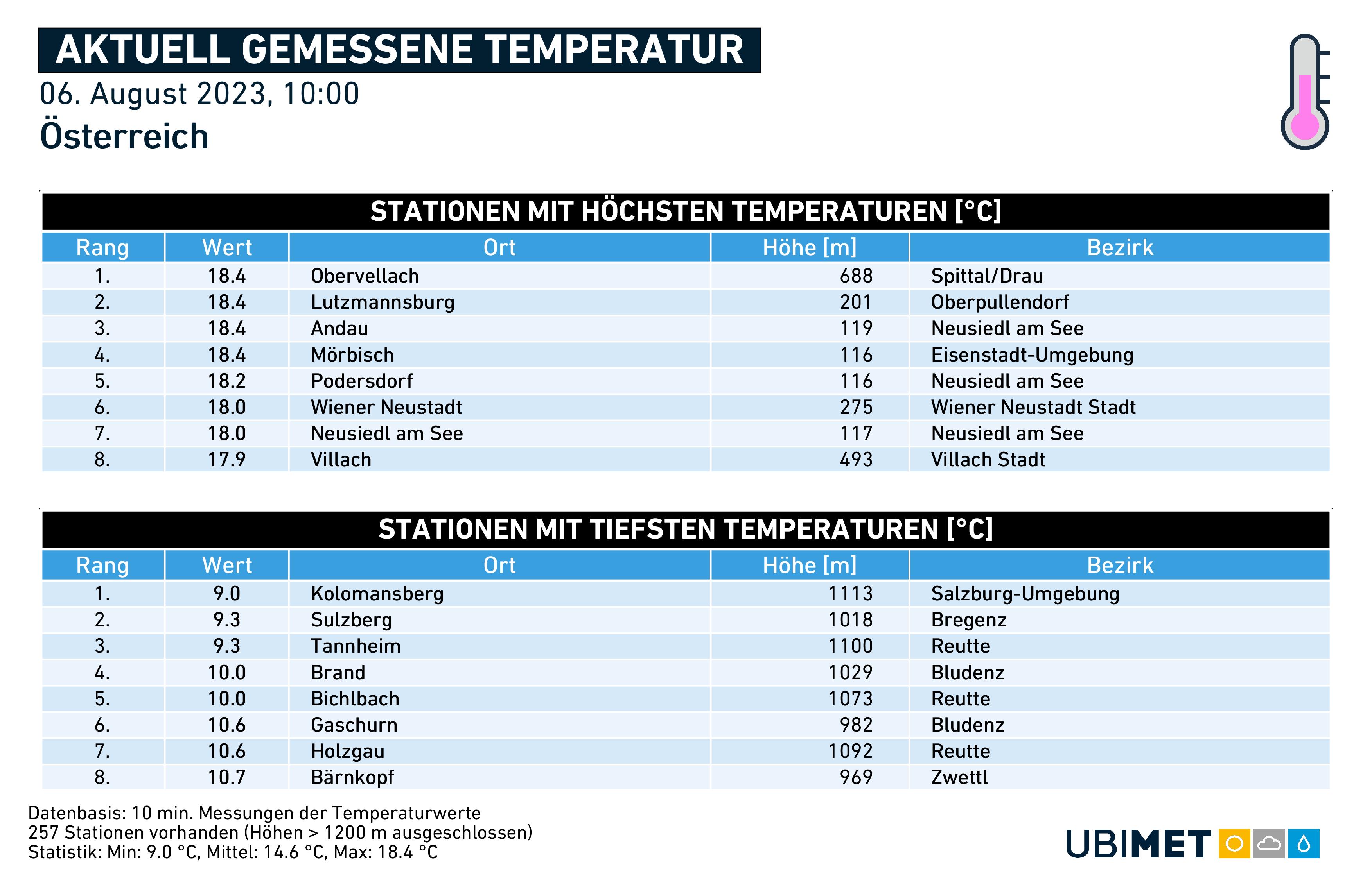 Wetter bzw. Temperatur jetzt in Wien, Graz, Linz, Innsbruck, Salzburg, Bregenz, Klagenfurt, St. Pölten
