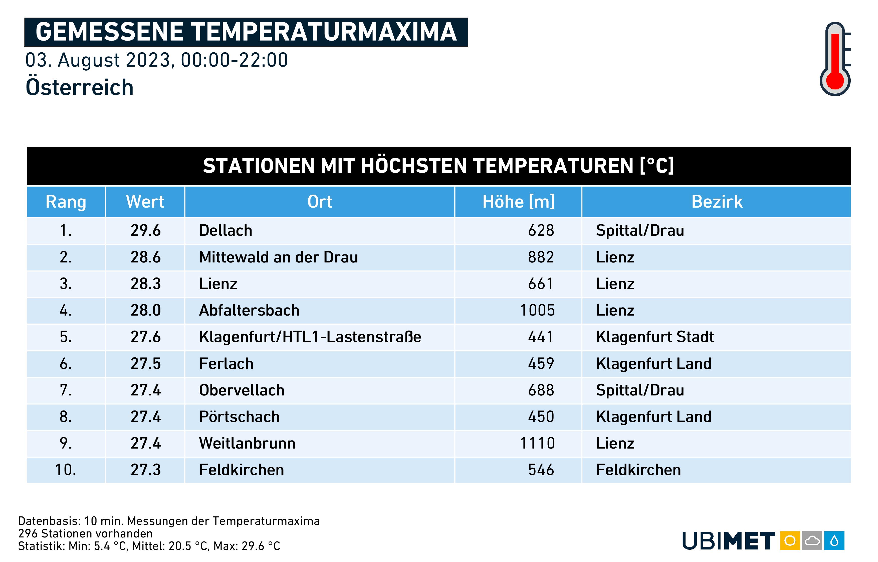 Gemessen Temperaturmaxima