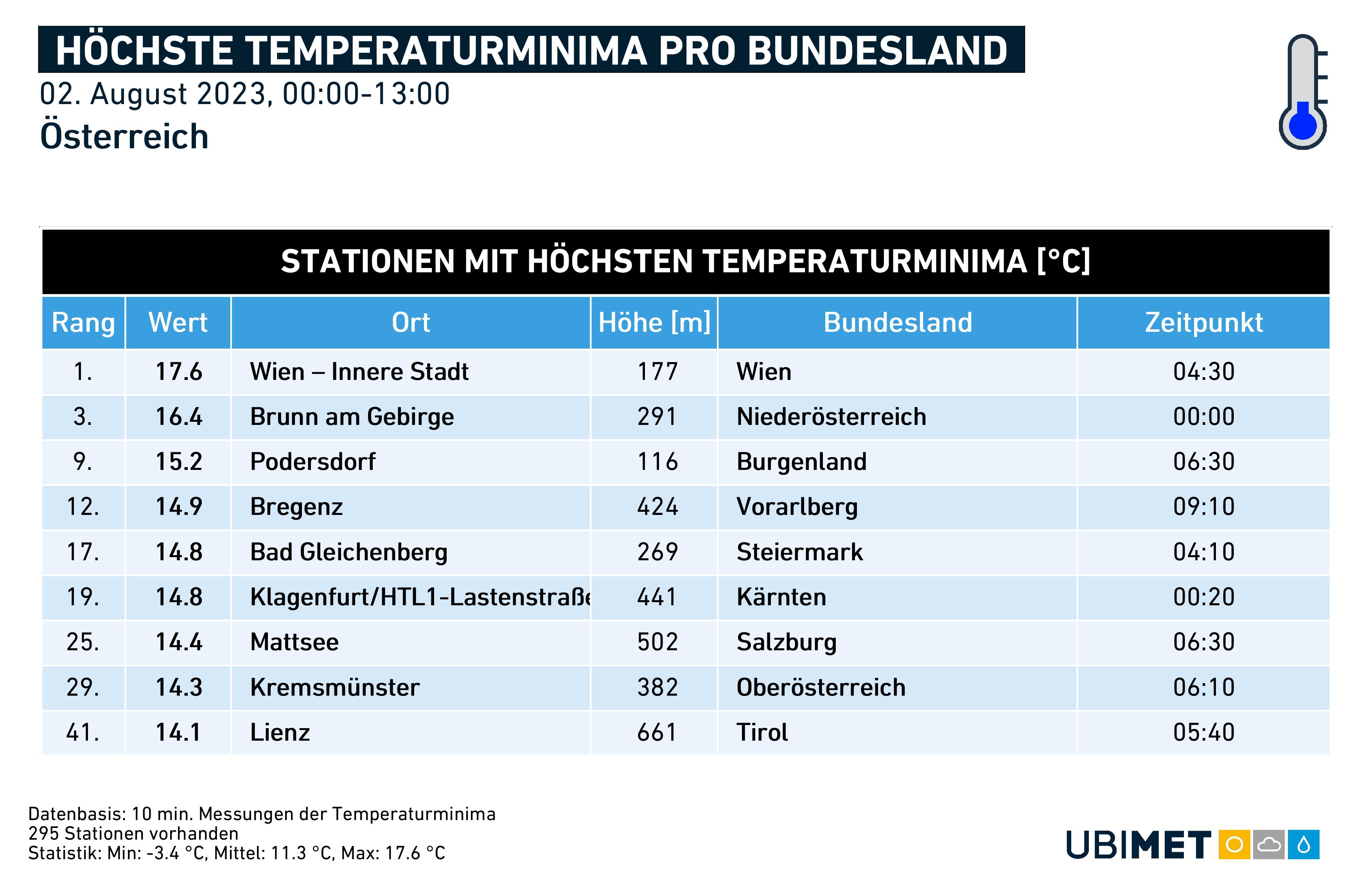Höchste Temperaturminima pro Bundesland