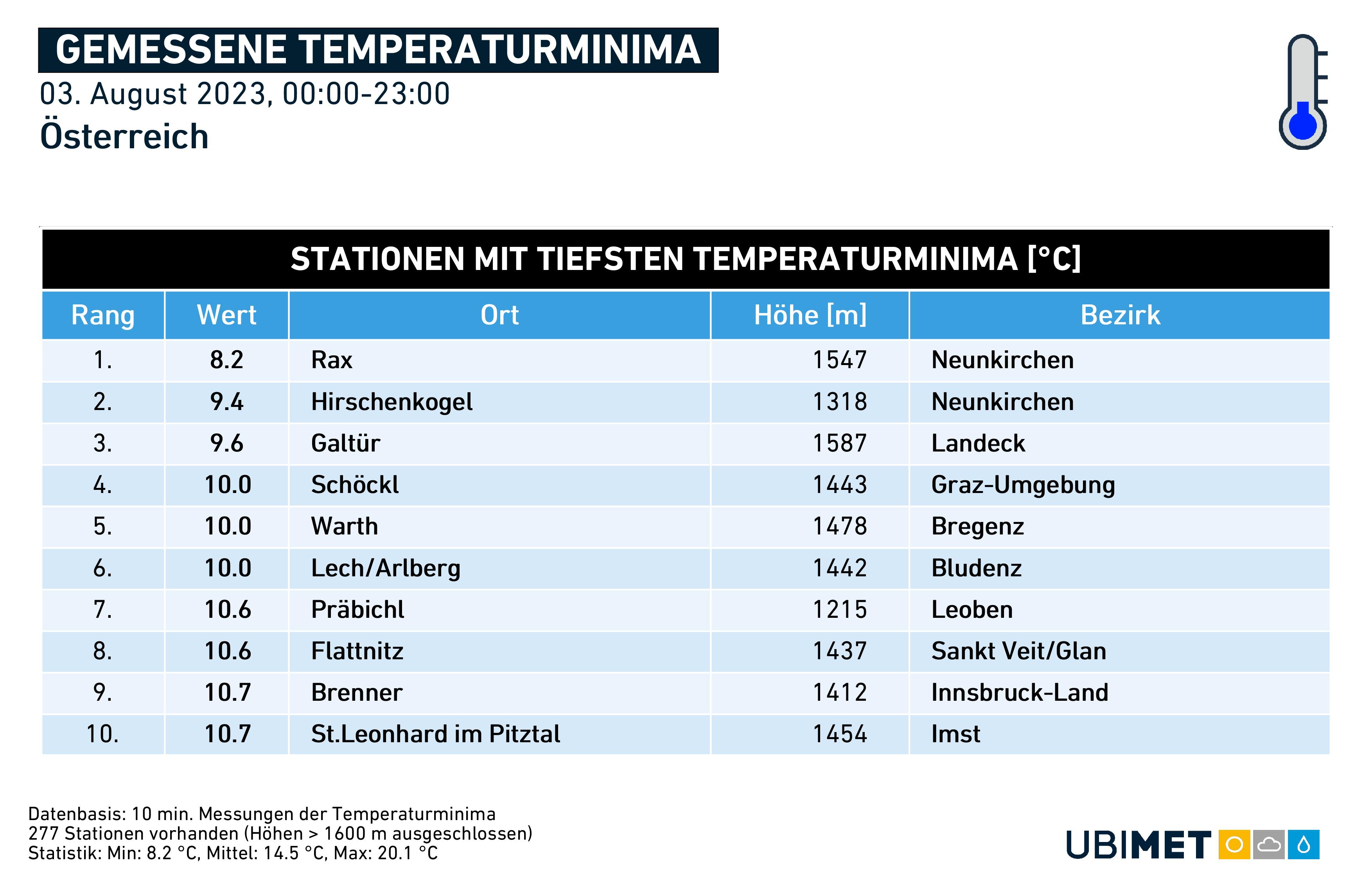 Gemessene Temperaturminima